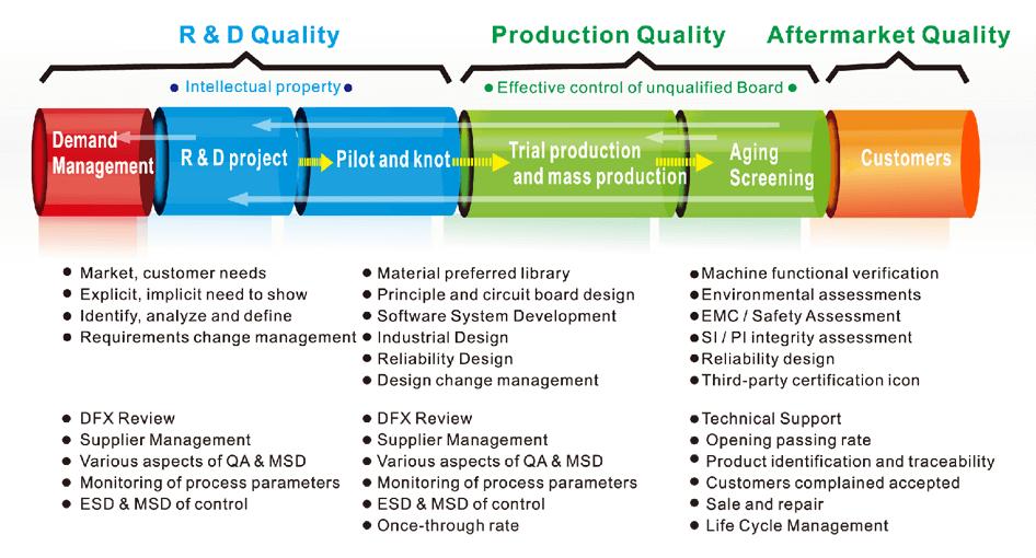 quality_control_process