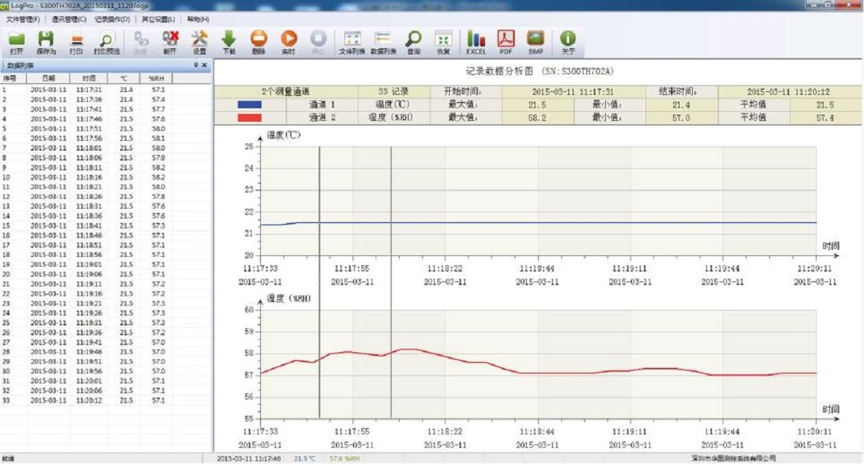 S380WS-L Temperature Logger-415