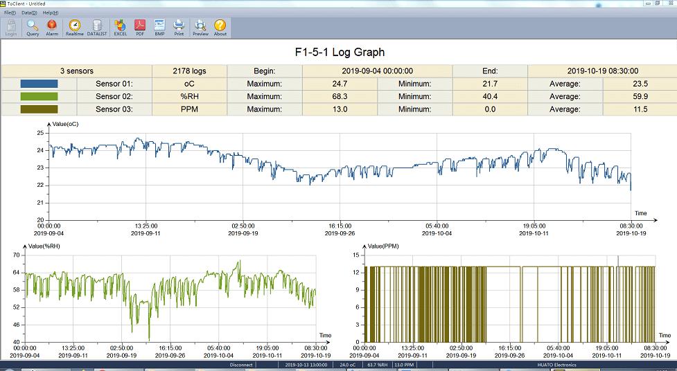 S653-CO₂ Temperature Humidity Logger-481
