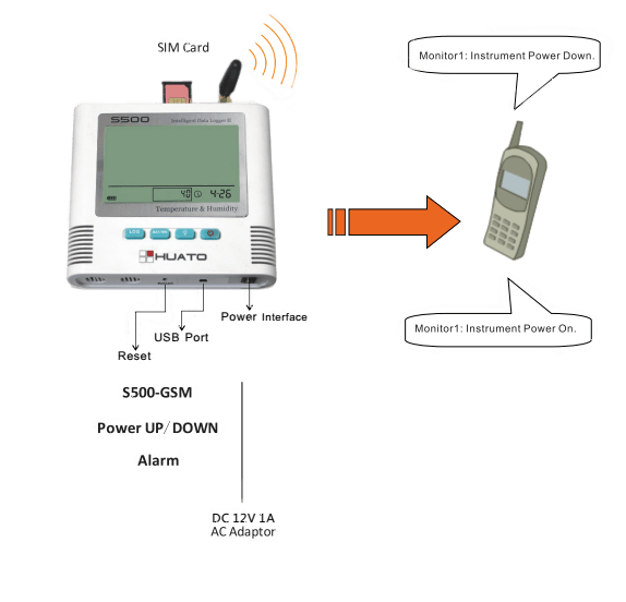 S500-GSM SMS Power off alarm features 1