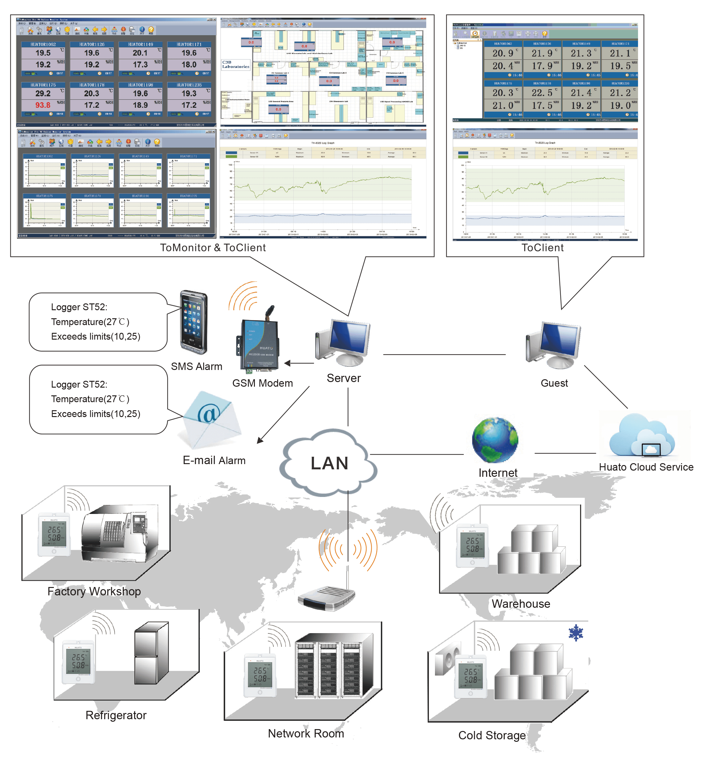 S700 WiFi monitor Solution