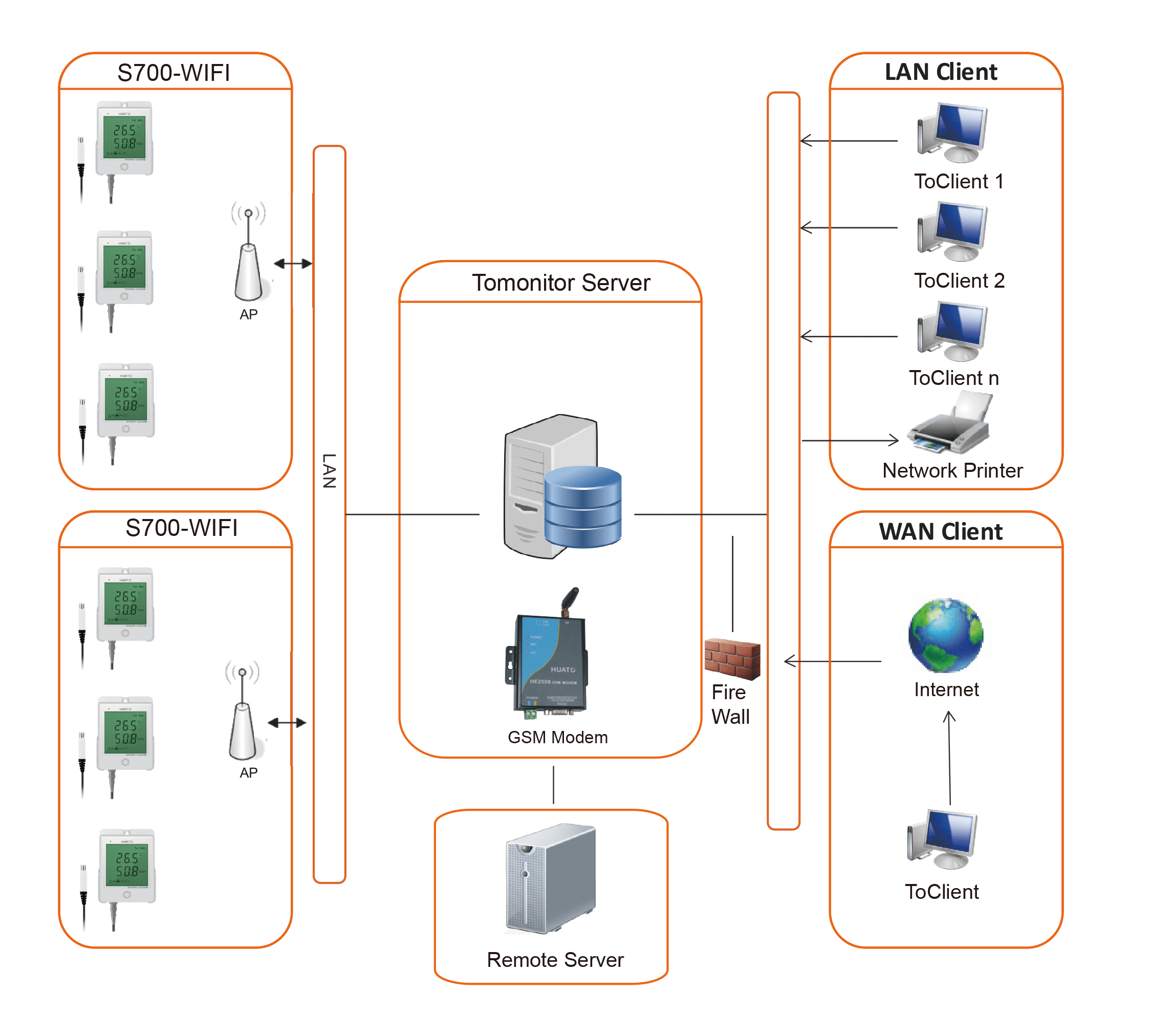 S700 WiFi Network Topology